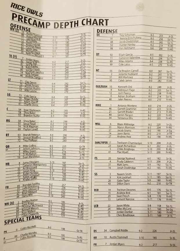 Rice Football, depth chart