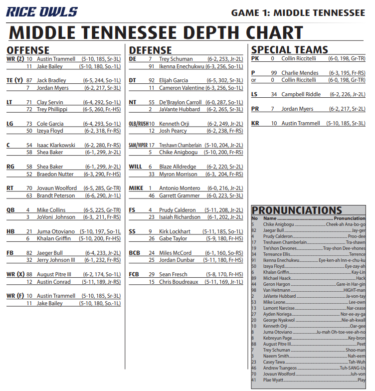 Rice Football depth chart